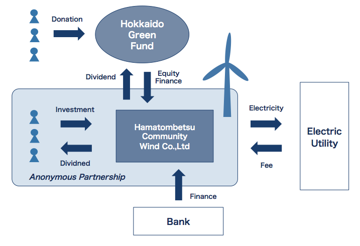 Made by author. (*Hamatombetsu Community Wind Co.,Ltd is a special purpose company made by HGF.)