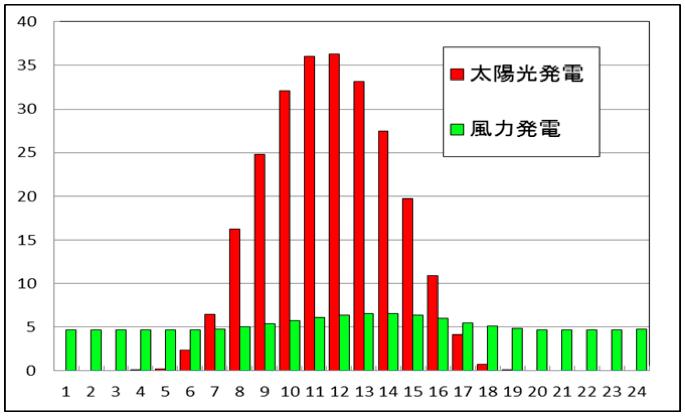 図2. 1年間の時刻別発電量