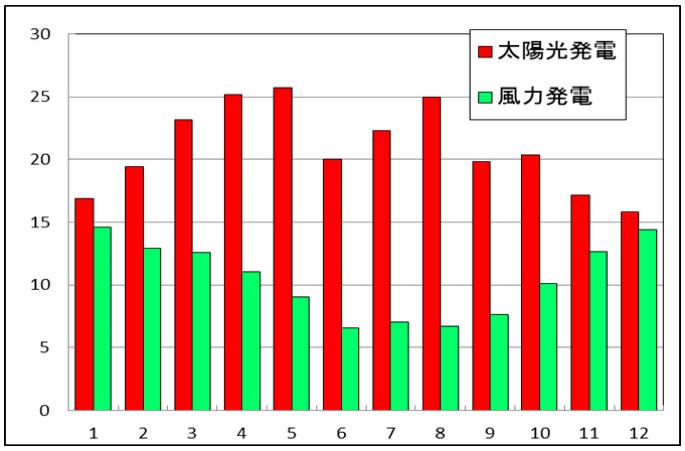 図3. 1年間の月別発電量