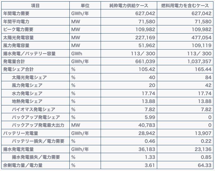 表2. 1年間の発電量と発電構成、電力貯蔵システムの利用