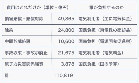 表1.東京電力福島第一原発事故の費用と負担の状況