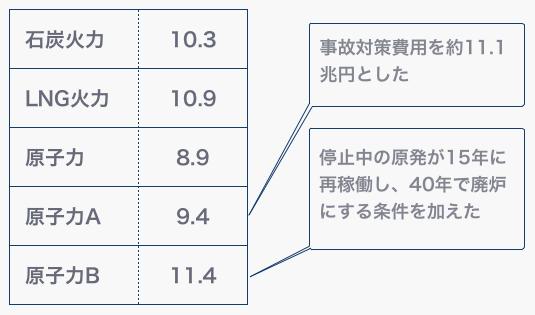 1kWhあたりの発電単価(円)。2011年のコスト等検証委員会の試算をもとに作成