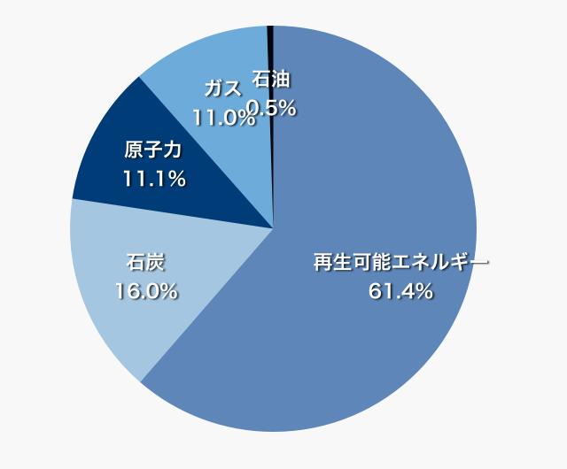 データ出典:世界のエネルギーの投資予測2014‐2035