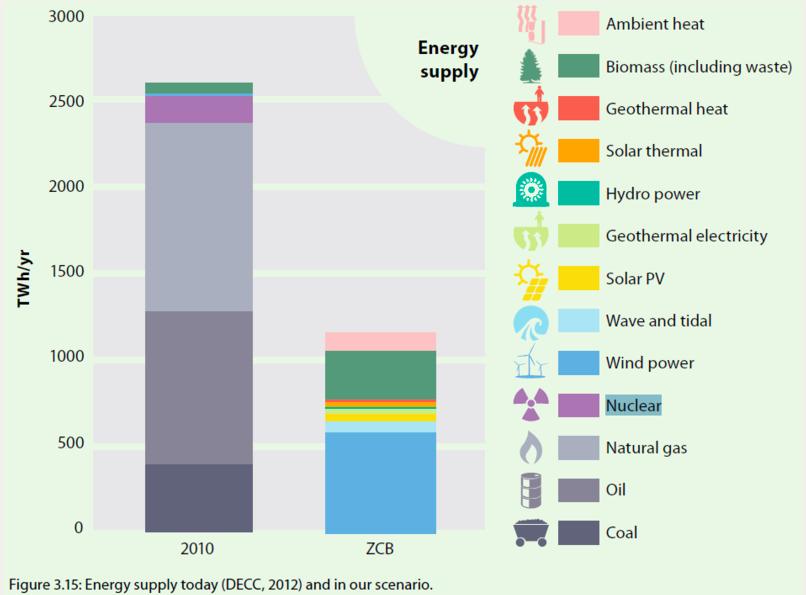 転換シナリオでのもっとも増加するのはエネルギー効率化であり、エネルギー消費量を約60パーセントに下げることになります。(Centre for Alternative Technology)