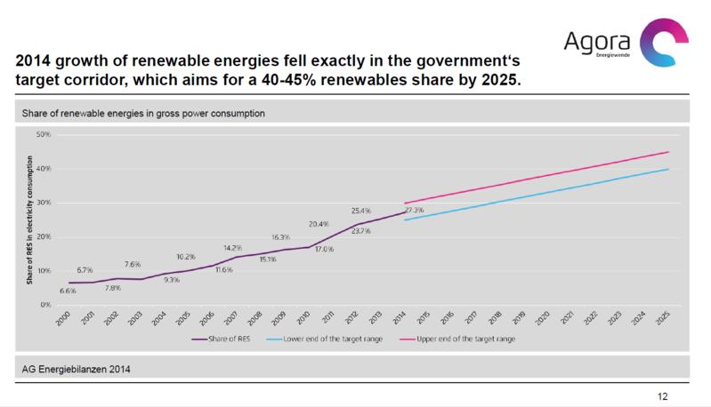 Agora:2014年の再生可能エネルギーの成長は、2025年までに再生可能エネルギーの導入割合40〜45%を目指す政府の目標幅に収まった。