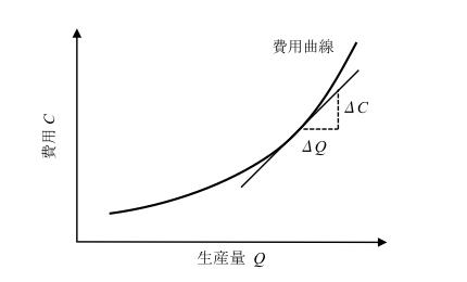 図1. 費用曲線と限界費用