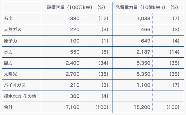 """China 2050 High Renewable Energy Penetration Scenario and Roadmap Study"" より筆者作成"