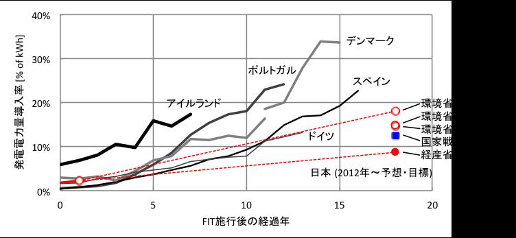 (文献[1]〜[6]のデータを元に筆者作成。 ただし、日本の2030年の総発電電力量は文献[6]に従い10,650億kWhとして算出した)