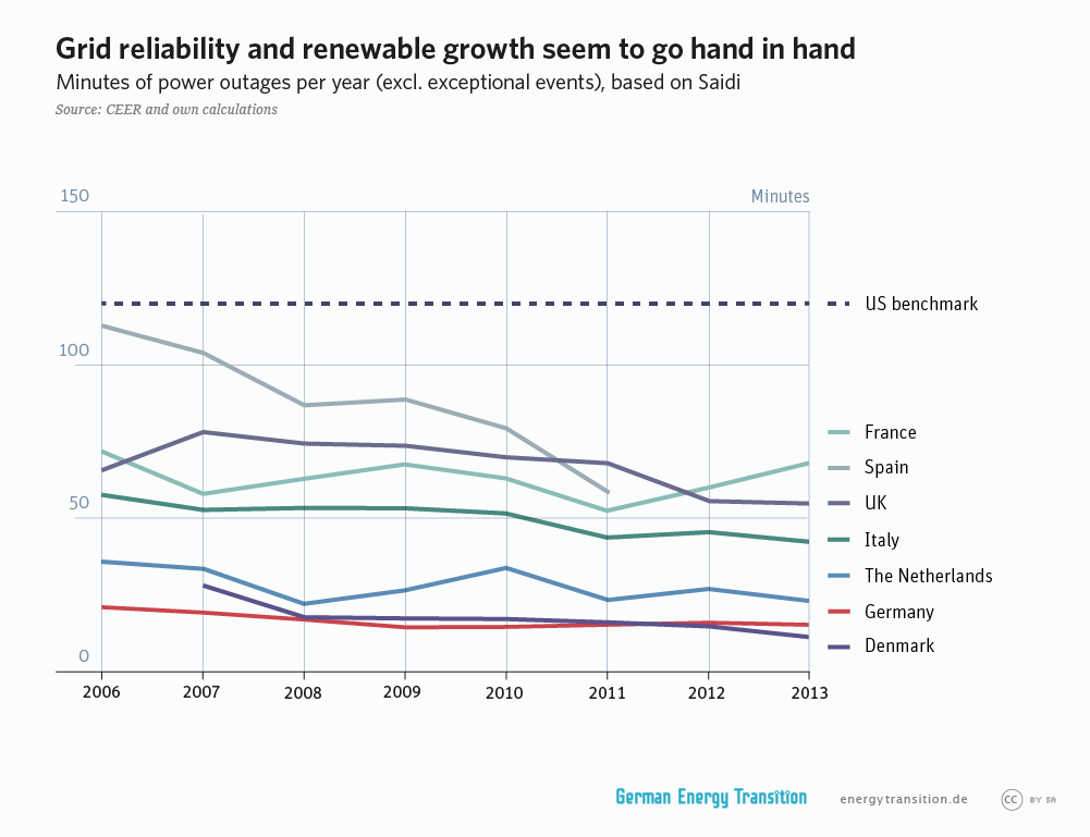 GET_en__3A8_grid_liability_and_renewables_l