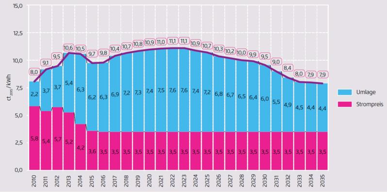 ドイツの再エネ賦課金の推移のシナリオの1つ。赤:低い卸価格と青:高い賦課金額の関係性(の逆転)に注意。(出典:Agora Energiewende)