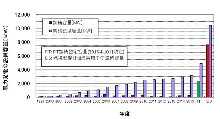 図3. 日本の風力発電の導入量の推移(出典:JWPAデータ等よりISEP作成)