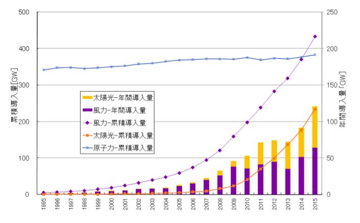 図1. 世界全体の風力発電、太陽光発電、原子力発電の導入量の推移(出典:GWEC,EPIA, IAEA等のデータからISEP作成)*1GW = 100万kW