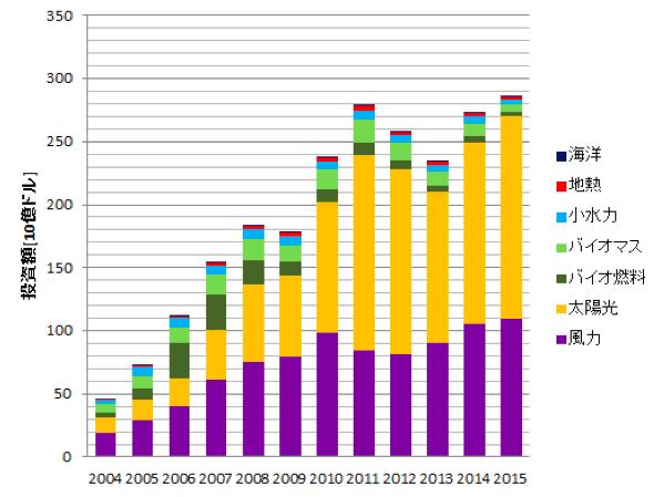 世界の自然エネルギー市場での投資額の推移(出典:UNEP/BNEF, Global Trends in Renewable Energy Investment 2016より作成)