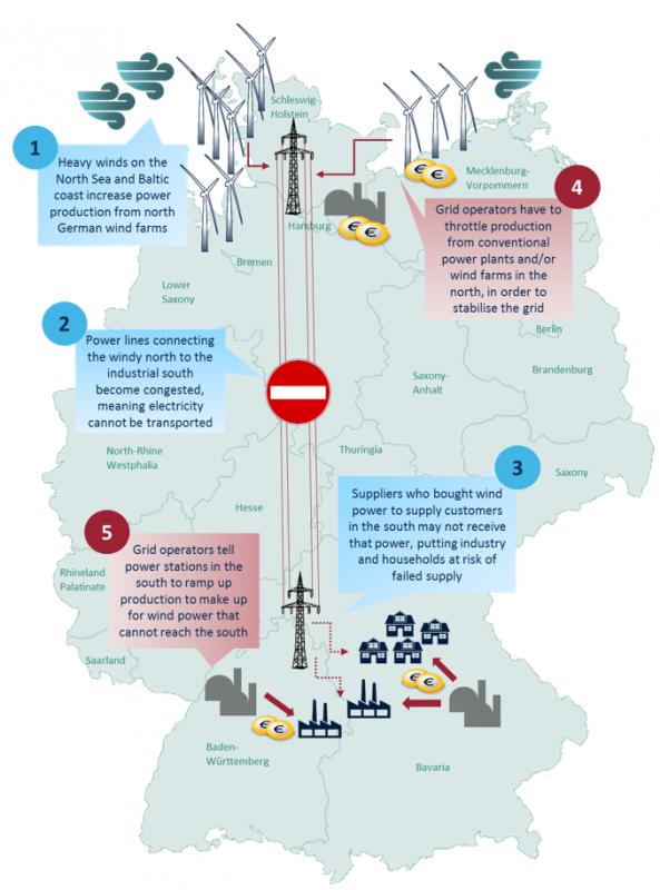 ドイツの電力系統における再給電指令発生事例 (CLEW, 2016)