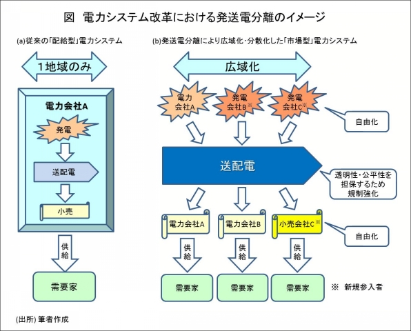 (出典)西山: 電力システム改革を考える上で必要な視点, 総合研究開発機構, NIRA政策提言ハイライト, 2012/10