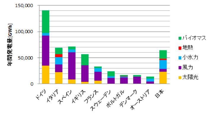 欧州各国と日本の自然エネルギーによる発電量の比較(2014年実績)*日本は2014年度(出典:EurObserv'ERより作成)