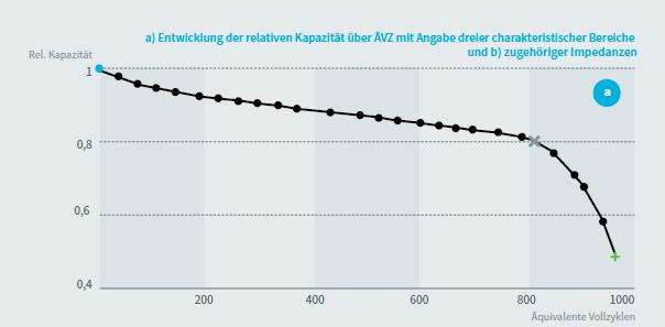 蓄電池の充電サイクル数と相対出力の変化(出典:VDE)