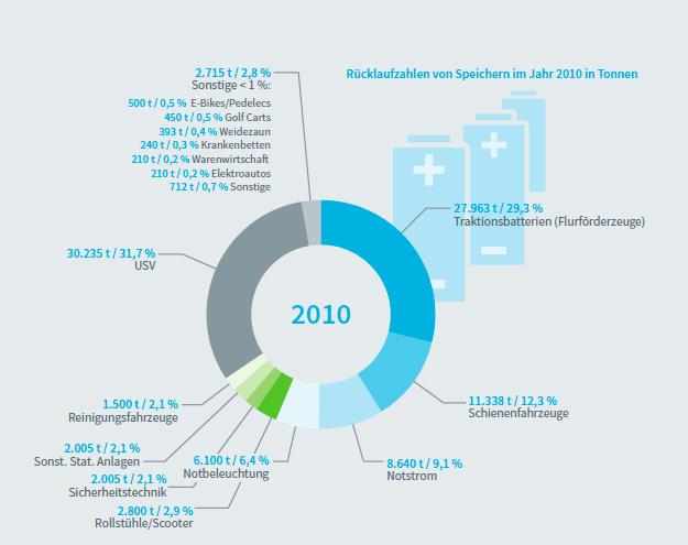 2010年の使用済み蓄電池の数(トン)と構成(出典:VDE)