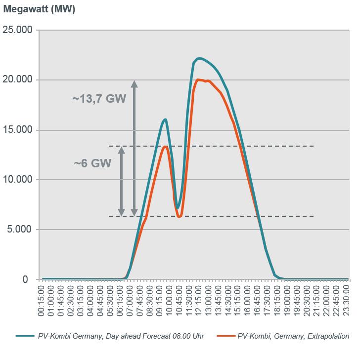 図2|ドイツでの2015年3月20日 部分日食による太陽光発電の大幅な供給変動 出典:50Herz