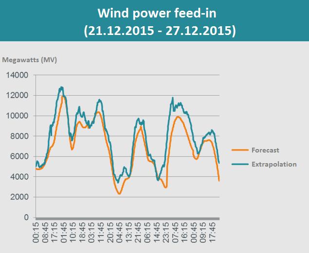 図4|50Herz社 管理区域内の風力発電:予測と推定の比較 出典:50Herz
