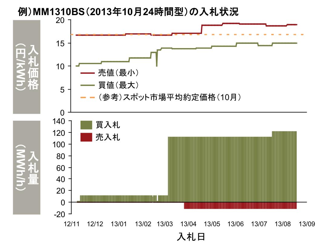図1. JEPX先渡市場における売買入札価格の乖離|(出典)経済産業省 制度設計ワーキンググループ: 第14回配布資料6-2「卸電力市場の活性化策について」, 2015年7月28日