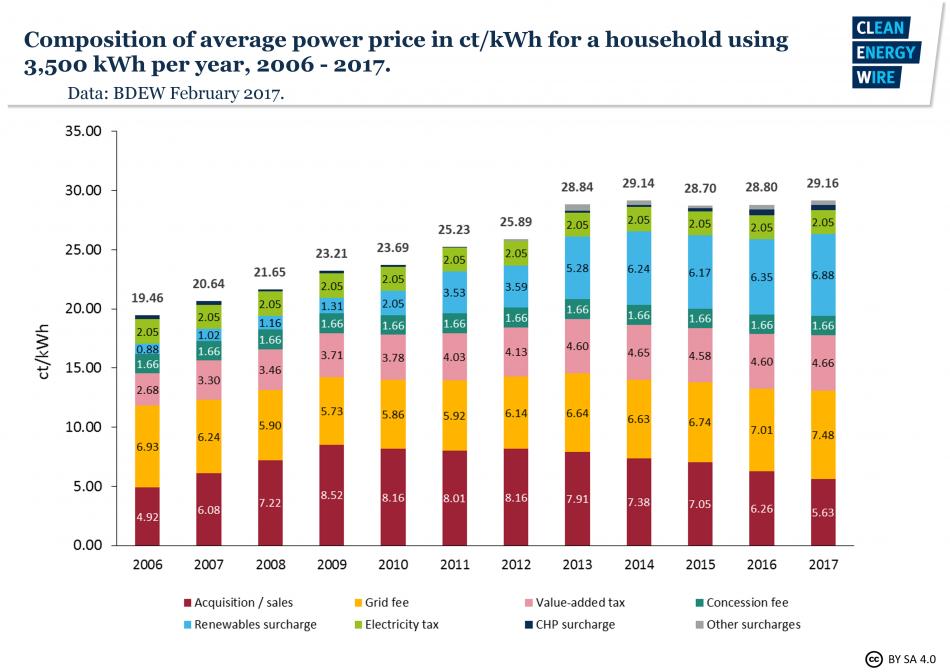 図1:平均的な家庭の電気代の構成(2006~2017年)、出典BDEW、2017年