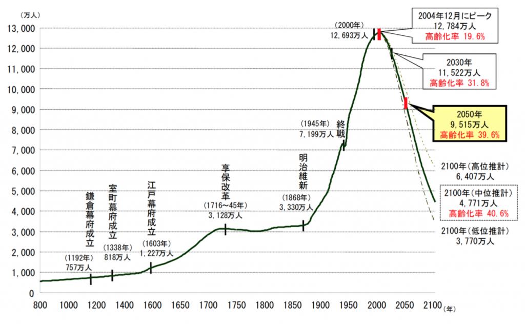 Energy Democracy日本の人口はV字回復するのか?「人口増加を目指す道」と「人口減少を認める道」「人口増加を目指す道」は現実的か?出生率上昇でも人口のV字回復は見込めない移住者の増加で地域人口はV字回復するか?国策が地域の人口減少を加速させている長期的に定常社会を目指すPost navigation