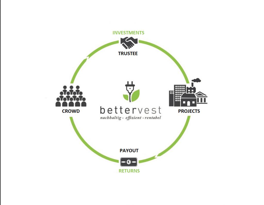 クラウドのためのエネルギー:ベターベストは、小規模投資家とクリーンエネルギープロジェクトを直接つなぎます。
