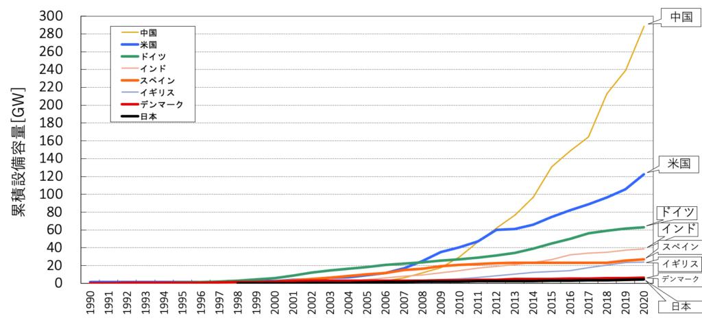 図3. 世界各国の風力発電の累積導入量の推移(出所: GWEC, IRENAのデータよりISEP作成)