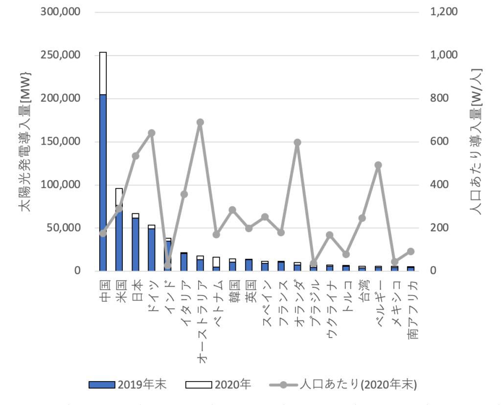 図2. 国別の太陽光発電の導入量(2020年末)トップ20(出所:IRENA,SEIA等データよりISEP作成)