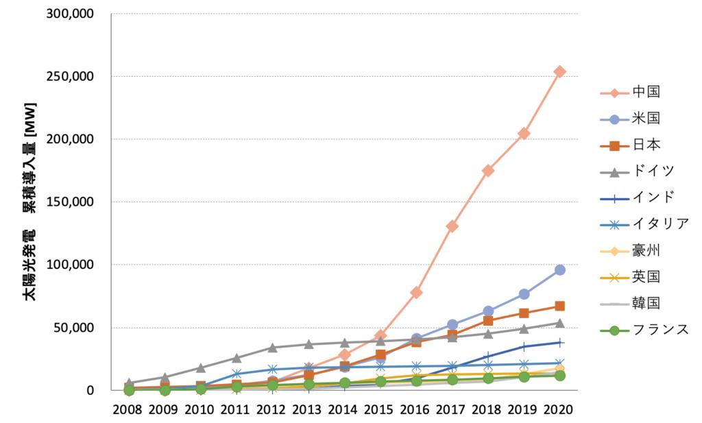 図1. 国別の太陽光発電の累積導入量のトレンド(出所:IRENAデータ等よりISEP作成)