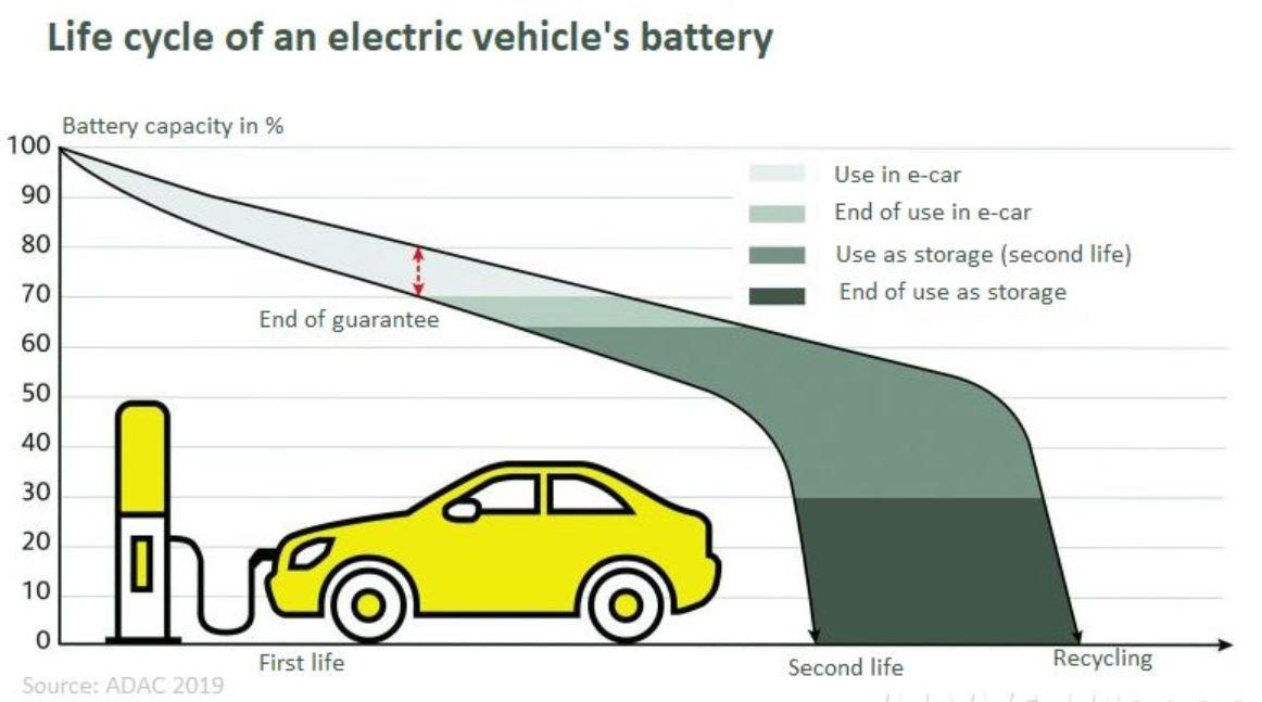 電気自動車のバッテリーのライフサイクル