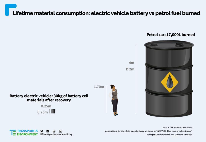 ライフタイムでの材料消費:電気自動車のバッテリーとガソリン燃料の燃焼量の比較