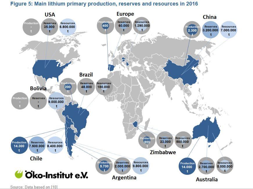 2016年の主なリチウム一次生産量、埋蔵量、資源量